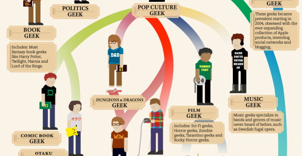 [Infographie] L'évolution du geek