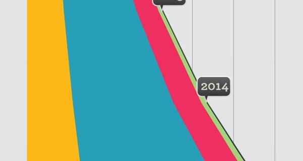 [Infographie] 2015: l'ère du Zettabyte