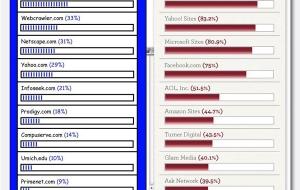 [Infographie] Internet comparaison entre 1996 et 2011